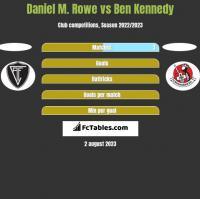 Daniel M. Rowe vs Ben Kennedy h2h player stats
