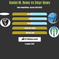 Daniel M. Rowe vs Emyr Huws h2h player stats