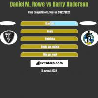 Daniel M. Rowe vs Harry Anderson h2h player stats