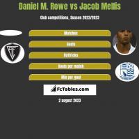 Daniel M. Rowe vs Jacob Mellis h2h player stats