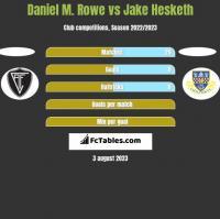 Daniel M. Rowe vs Jake Hesketh h2h player stats