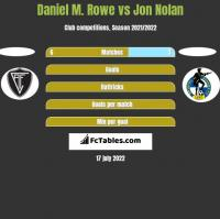 Daniel M. Rowe vs Jon Nolan h2h player stats