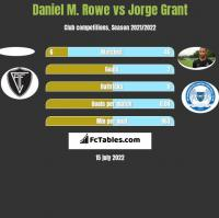 Daniel M. Rowe vs Jorge Grant h2h player stats
