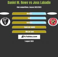 Daniel M. Rowe vs Joss Labadie h2h player stats