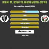 Daniel M. Rowe vs Keanu Marsh-Brown h2h player stats