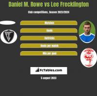 Daniel M. Rowe vs Lee Frecklington h2h player stats