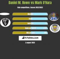 Daniel M. Rowe vs Mark O'Hara h2h player stats