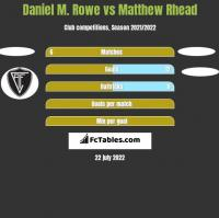 Daniel M. Rowe vs Matthew Rhead h2h player stats