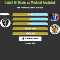 Daniel M. Rowe vs Michael Bostwick h2h player stats