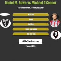 Daniel M. Rowe vs Michael O'Connor h2h player stats