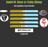 Daniel M. Rowe vs Teddy Bishop h2h player stats