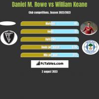 Daniel M. Rowe vs William Keane h2h player stats