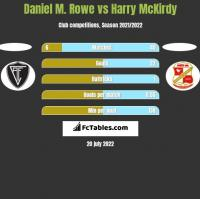 Daniel M. Rowe vs Harry McKirdy h2h player stats
