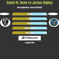 Daniel M. Rowe vs Jordan Shipley h2h player stats