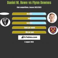 Daniel M. Rowe vs Flynn Downes h2h player stats