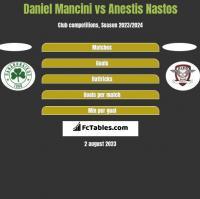 Daniel Mancini vs Anestis Nastos h2h player stats