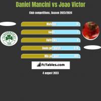 Daniel Mancini vs Joao Victor h2h player stats