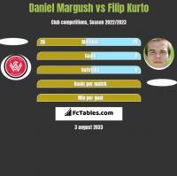 Daniel Margush vs Filip Kurto h2h player stats