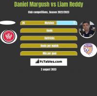 Daniel Margush vs Liam Reddy h2h player stats