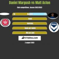 Daniel Margush vs Matt Acton h2h player stats