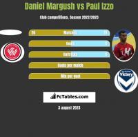 Daniel Margush vs Paul Izzo h2h player stats