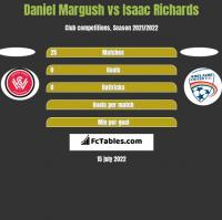 Daniel Margush vs Isaac Richards h2h player stats