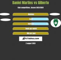 Daniel Martins vs Gilberto h2h player stats