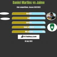 Daniel Martins vs Jaime h2h player stats