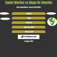 Daniel Martins vs Diogo De Almeida h2h player stats
