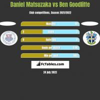Daniel Matsuzaka vs Ben Goodliffe h2h player stats