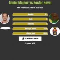 Daniel Mojsov vs Hector Hevel h2h player stats