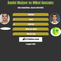 Daniel Mojsov vs Mikel Gonzalez h2h player stats