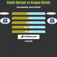 Daniel Morgan vs Keagan Ritchie h2h player stats