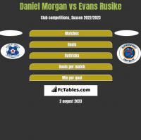 Daniel Morgan vs Evans Rusike h2h player stats