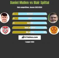 Daniel Mullen vs Blair Spittal h2h player stats