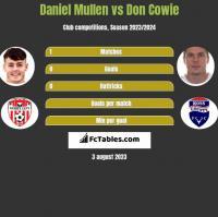 Daniel Mullen vs Don Cowie h2h player stats