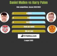 Daniel Mullen vs Harry Paton h2h player stats