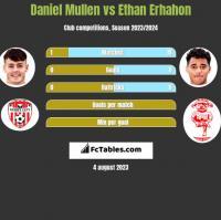 Daniel Mullen vs Ethan Erhahon h2h player stats