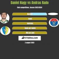 Daniel Nagy vs Andras Rado h2h player stats