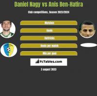 Daniel Nagy vs Anis Ben-Hatira h2h player stats