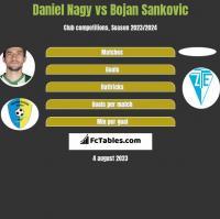 Daniel Nagy vs Bojan Sankovic h2h player stats
