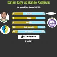 Daniel Nagy vs Branko Pauljevic h2h player stats