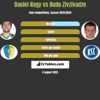 Daniel Nagy vs Budu Zivzivadze h2h player stats