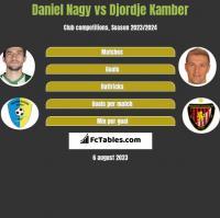 Daniel Nagy vs Djordje Kamber h2h player stats