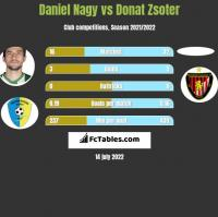 Daniel Nagy vs Donat Zsoter h2h player stats