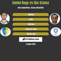 Daniel Nagy vs Eke Uzoma h2h player stats