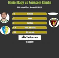 Daniel Nagy vs Fousseni Bamba h2h player stats