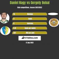 Daniel Nagy vs Gergely Bobal h2h player stats