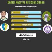 Daniel Nagy vs Krisztian Simon h2h player stats