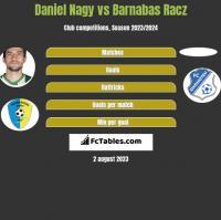 Daniel Nagy vs Barnabas Racz h2h player stats